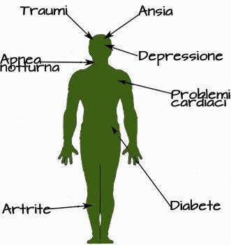 obesità ansia e depressione